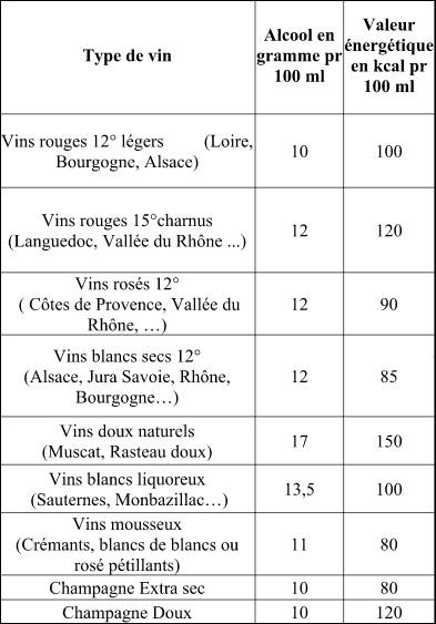 calorie vin